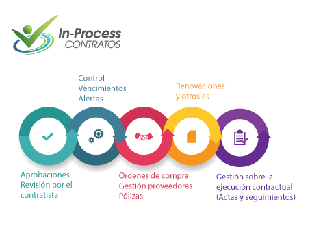 In-Process Software Gestion Contratos
